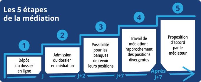 Les 5 étapes de la médiation